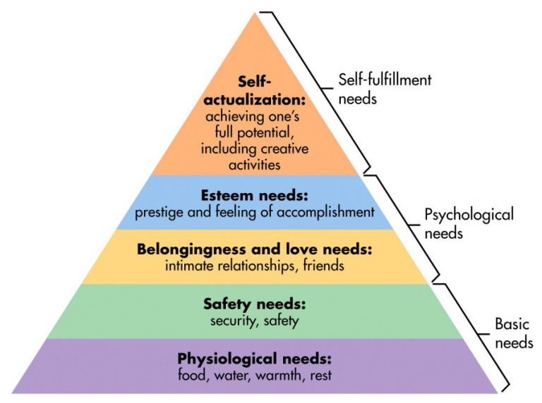 Read more about the article Great Jewish Thinkers- Rethinking Maslow's Hierarchy of Needs in the Light of Eternity